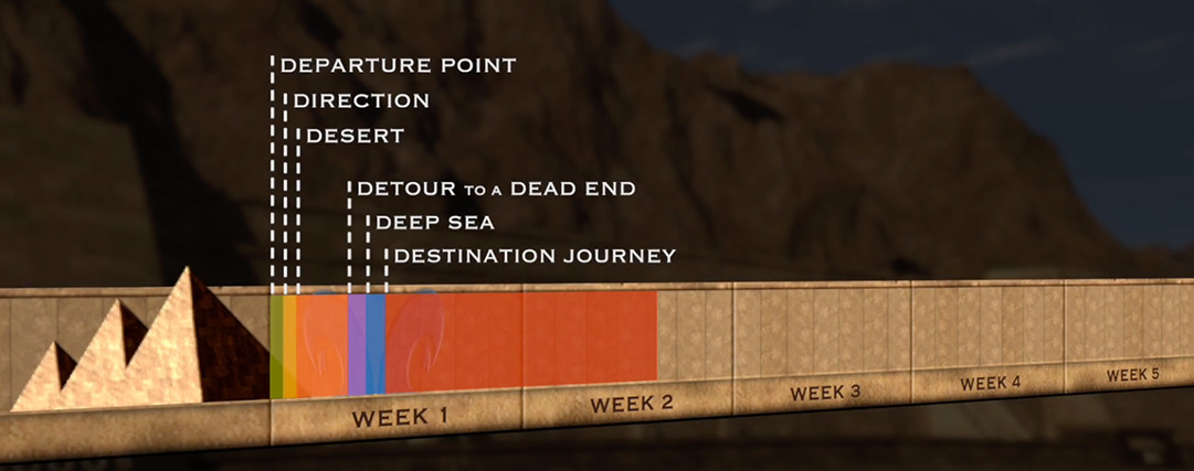 Timeline of the Exodus journey across the sea and on to Mount Sinai