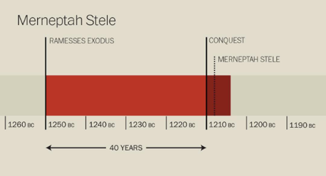 The Merneptah Stele timeline