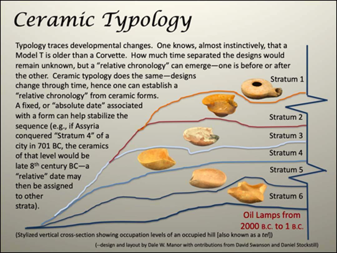 Illustration of Ceramic Typology